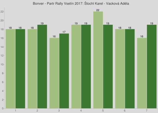 Bonver - Partr Rally Vsetín 2017: Štochl Karel - Vacková Adéla