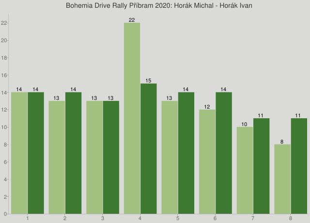 Bohemia Drive Rally Příbram 2020: Horák Michal - Horák Ivan