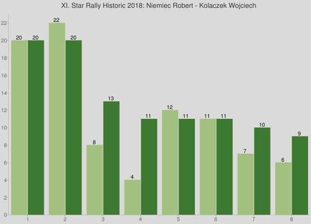 XI. Star Rally Historic 2018: Niemiec Robert - Kolaczek Wojciech