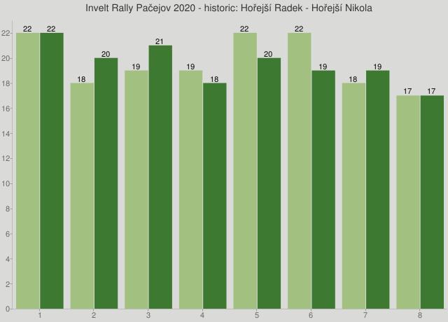 Invelt Rally Pačejov 2020 - historic: Hořejší Radek - Hořejší Nikola