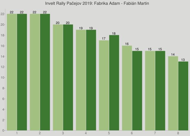 Invelt Rally Pačejov 2019: Fabrika Adam - Fabián Martin