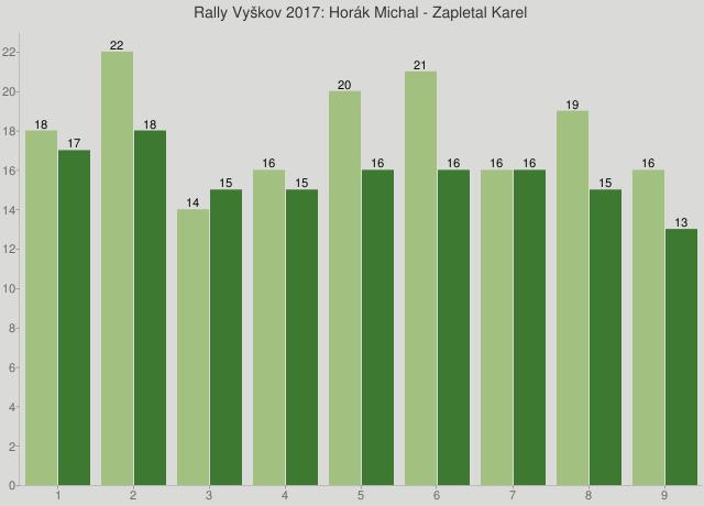 Rally Vyškov 2017: Horák Michal - Zapletal Karel