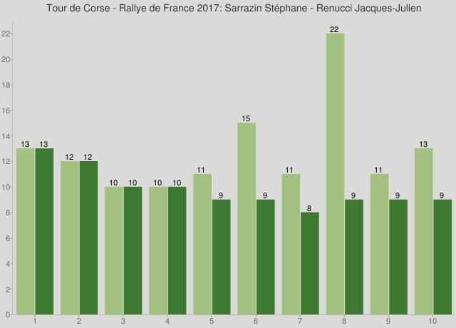 Tour de Corse - Rallye de France 2017: Sarrazin Stéphane - Renucci Jacques-Julien