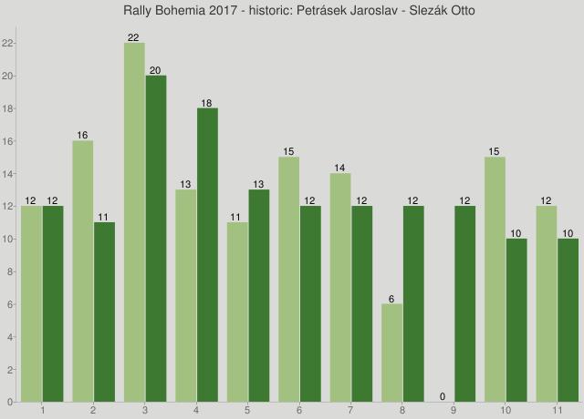 Rally Bohemia 2017 - historic: Petrásek Jaroslav - Slezák Otto