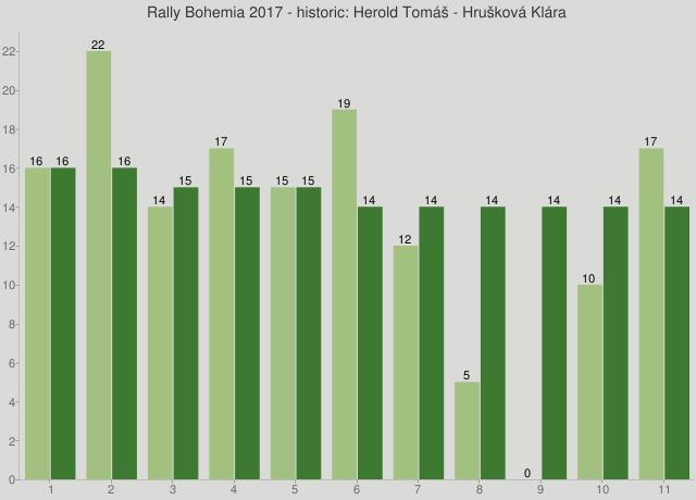 Rally Bohemia 2017 - historic: Herold Tomáš - Hrušková Klára