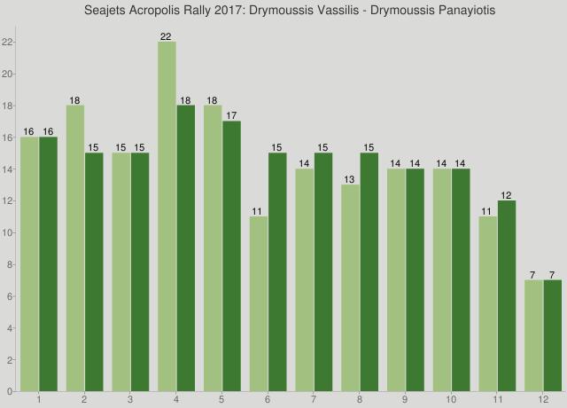 Seajets Acropolis Rally 2017: Drymoussis Vassilis - Drymoussis Panayiotis