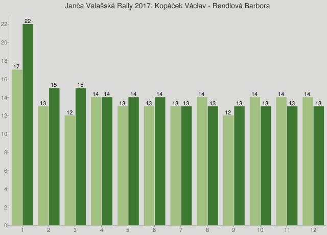 Janča Valašská Rally 2017: Kopáček Václav - Rendlová Barbora