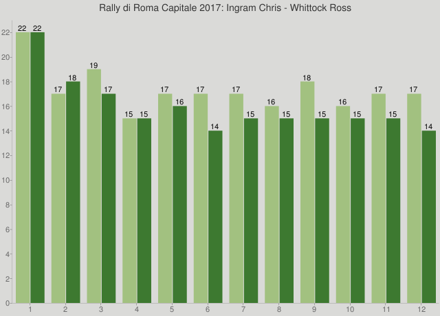 Rally di Roma Capitale 2017: Ingram Chris - Whittock Ross