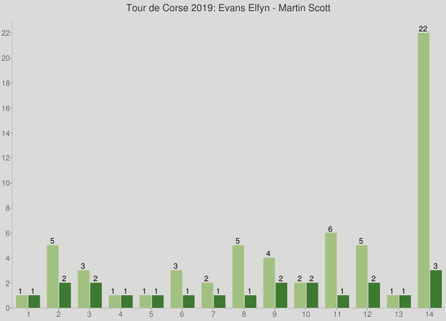 Tour de Corse 2019: Evans Elfyn - Martin Scott