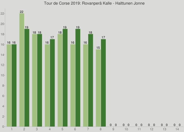 Tour de Corse 2019: Rovanperä Kalle - Halttunen Jonne