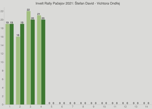 Invelt Rally Pačejov 2021: Štefan David - Vichtora Ondřej