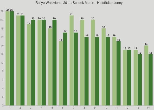 Rallye Waldviertel 2011: Schenk Martin - Hofstädter Jenny