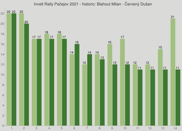 Invelt Rally Pačejov 2021 - historic: Blahout Milan - Červený Dušan