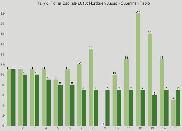 Rally di Roma Capitale 2018: Nordgren Juuso - Suominen Tapio