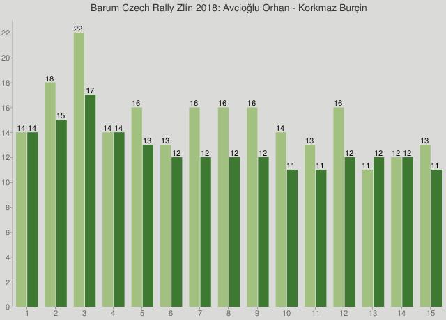Barum Czech Rally Zlín 2018: Avcioğlu Orhan - Korkmaz Burçin