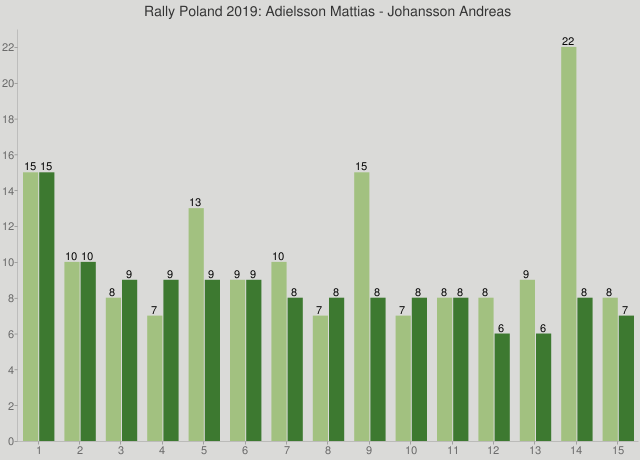 Rally Poland 2019: Adielsson Mattias - Johansson Andreas