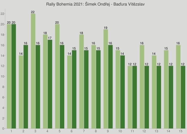 Rally Bohemia 2021: Šimek Ondřej - Baďura Vítězslav
