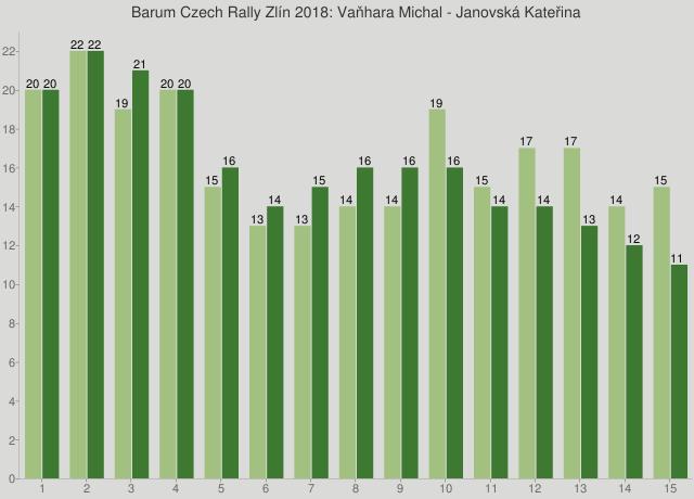 Barum Czech Rally Zlín 2018: Vaňhara Michal - Janovská Kateřina
