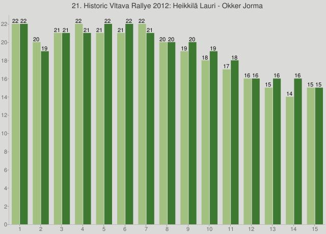 21. Historic Vltava Rallye 2012: Heikkilä Lauri - Okker Jorma