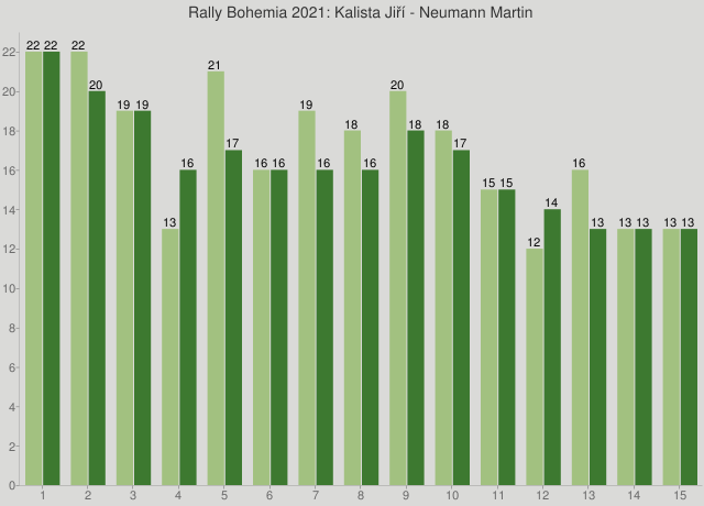 Rally Bohemia 2021: Kalista Jiří - Neumann Martin