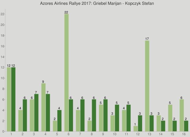 Azores Airlines Rallye 2017: Griebel Marijan - Kopczyk Stefan