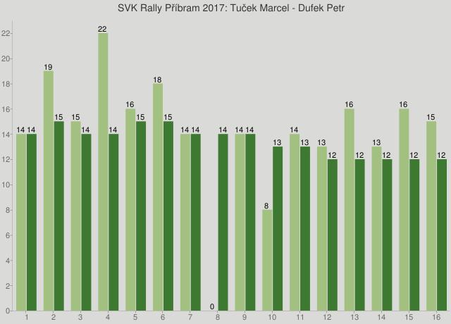 SVK Rally Příbram 2017: Tuček Marcel - Dufek Petr