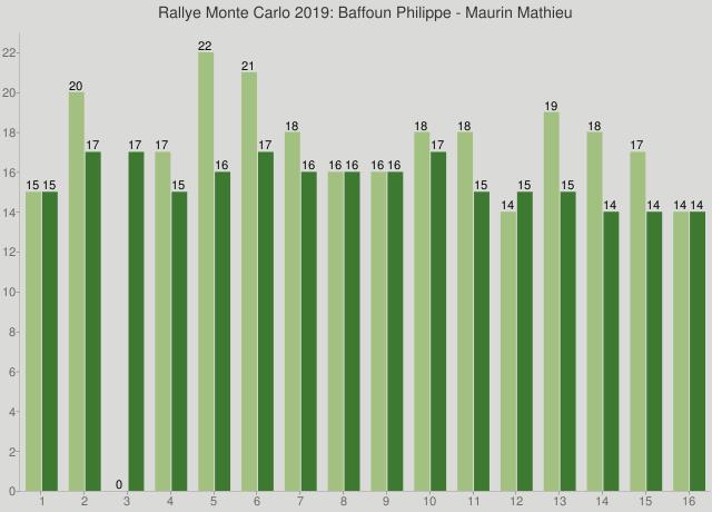 Rallye Monte Carlo 2019: Baffoun Philippe - Maurin Mathieu