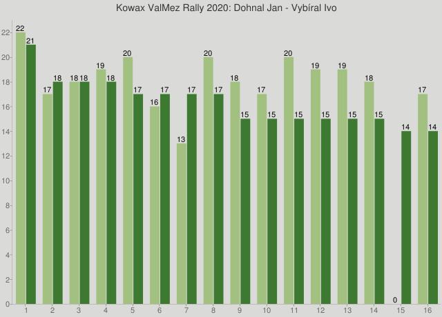 Kowax ValMez Rally 2020: Dohnal Jan - Vybíral Ivo