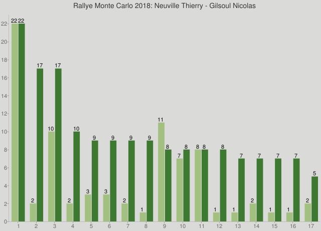 Rallye Monte Carlo 2018: Neuville Thierry - Gilsoul Nicolas