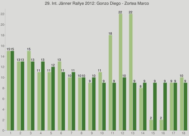 29. Int. Jänner Rallye 2012: Gonzo Diego - Zortea Marco