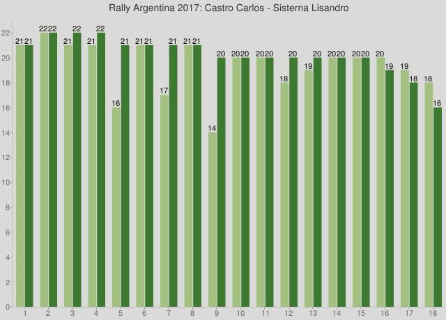 Rally Argentina 2017: Castro Carlos - Sisterna Lisandro