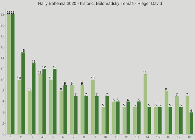 Rally Bohemia 2020 - historic: Bělohradský Tomáš - Rieger David