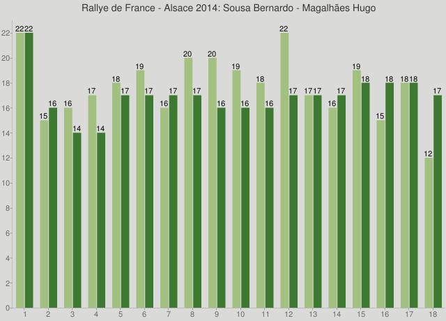 Rallye de France - Alsace 2014: Sousa Bernardo - Magalhães Hugo