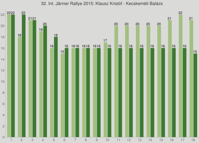 32. Int. Jänner Rallye 2015: Klausz Kristóf - Kecskeméti Balázs