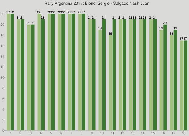 Rally Argentina 2017: Biondi Sergio - Salgado Nash Juan