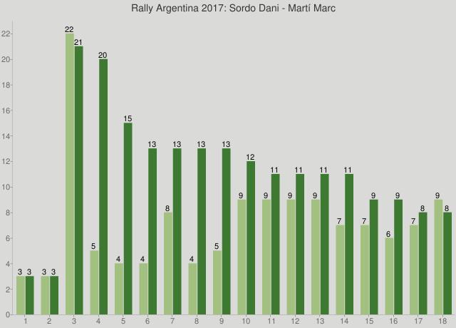 Rally Argentina 2017: Sordo Dani - Martí Marc