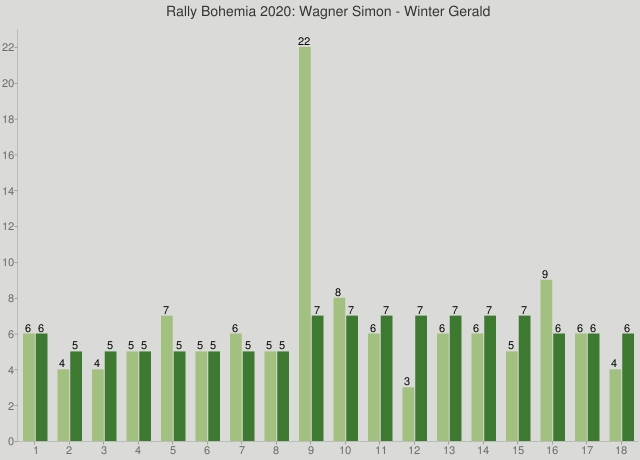 Rally Bohemia 2020: Wagner Simon - Winter Gerald