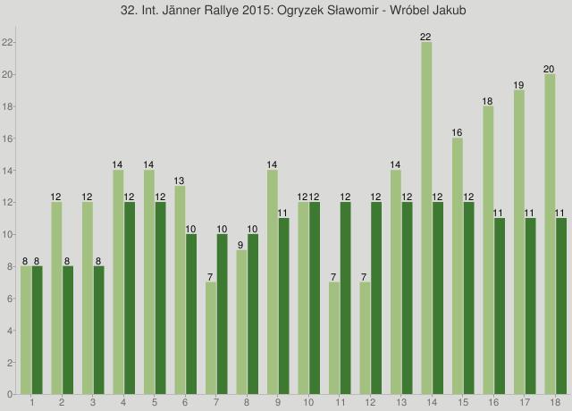 32. Int. Jänner Rallye 2015: Ogryzek Sławomir - Wróbel Jakub