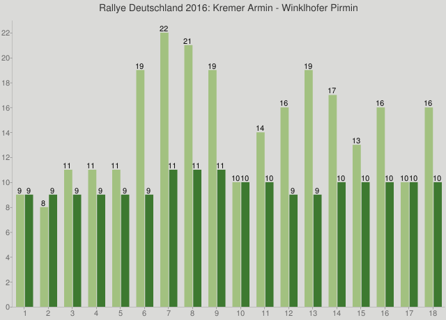 Rallye Deutschland 2016: Kremer Armin - Winklhofer Pirmin