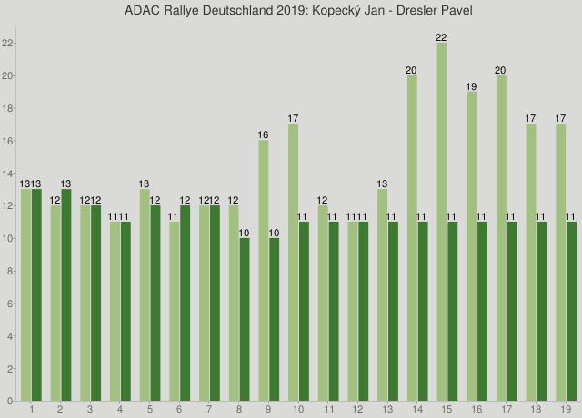 ADAC Rallye Deutschland 2019: Kopecký Jan - Dresler Pavel