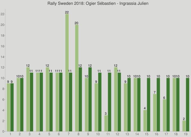 Rally Sweden 2018: Ogier Sébastien - Ingrassia Julien