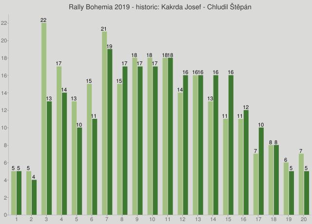 Rally Bohemia 2019 - historic: Kakrda Josef - Chludil Štěpán