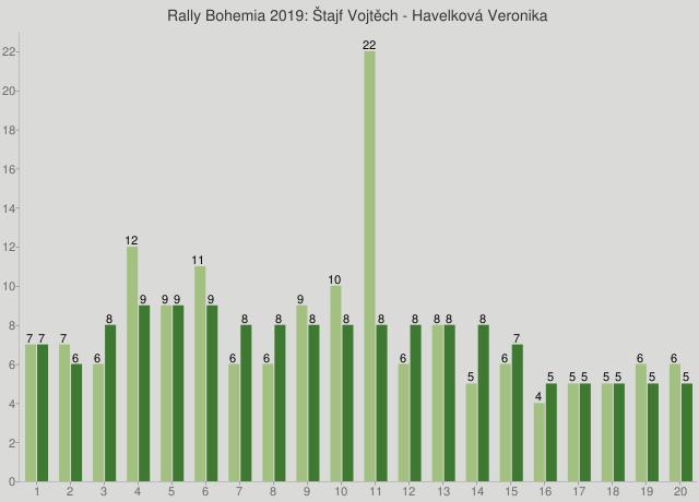 Rally Bohemia 2019: Štajf Vojtěch - Havelková Veronika