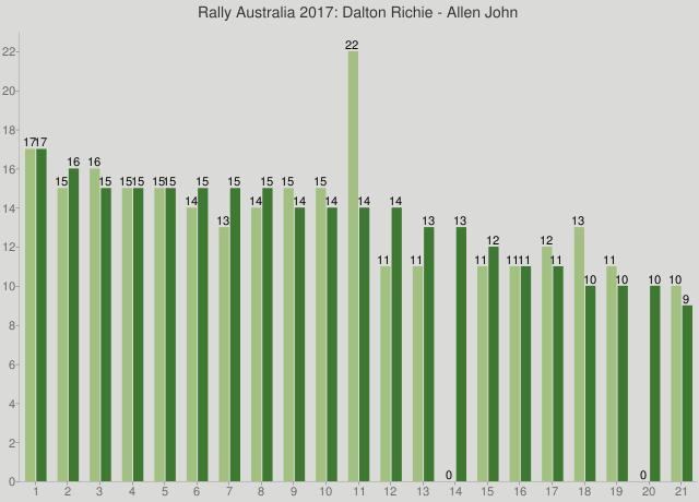 Rally Australia 2017: Dalton Richie - Allen John