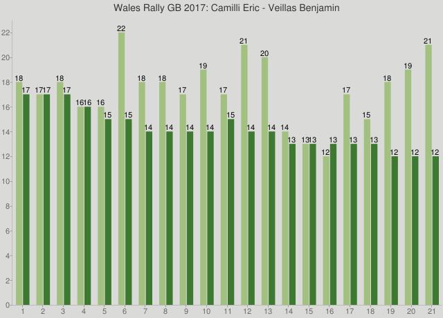 Wales Rally GB 2017: Camilli Eric - Veillas Benjamin