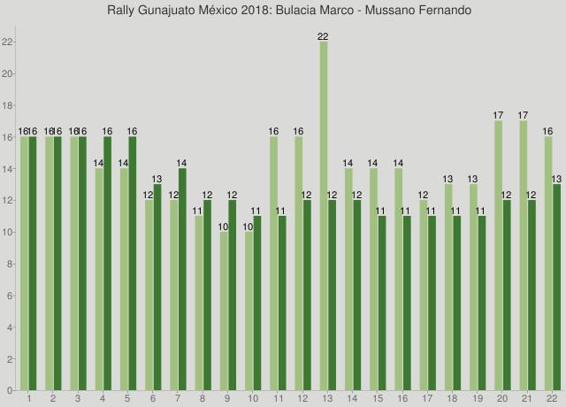 Rally Gunajuato México 2018: Bulacia Marco - Mussano Fernando
