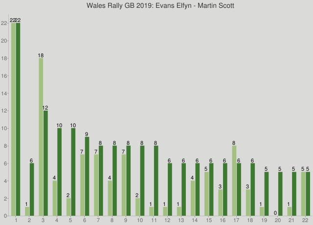 Wales Rally GB 2019: Evans Elfyn - Martin Scott
