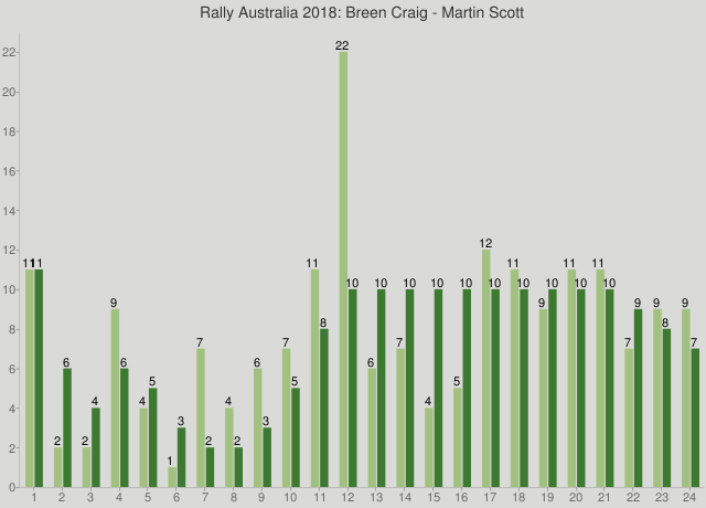 Rally Australia 2018: Breen Craig - Martin Scott