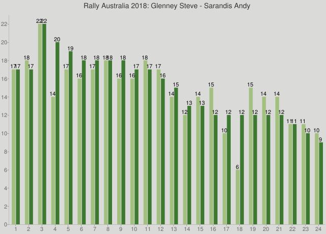 Rally Australia 2018: Glenney Steve - Sarandis Andy