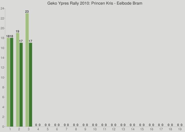 Geko Ypres Rally 2010: Princen Kris - Eelbode Bram